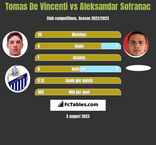 Tomas De Vincenti vs Aleksandar Sofranac h2h player stats