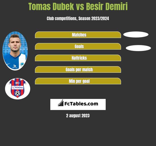 Tomas Dubek vs Besir Demiri infographic