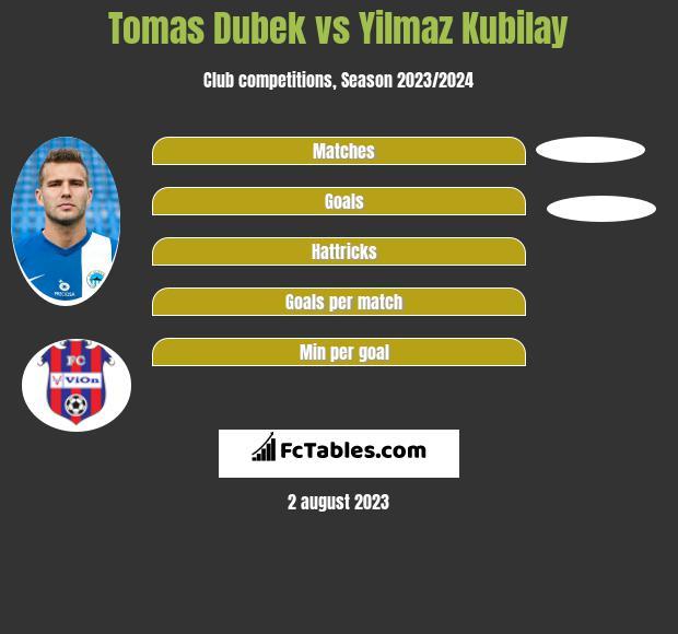 Tomas Dubek vs Yilmaz Kubilay h2h player stats
