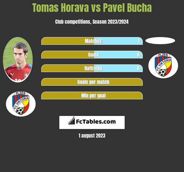Tomas Horava vs Pavel Bucha infographic