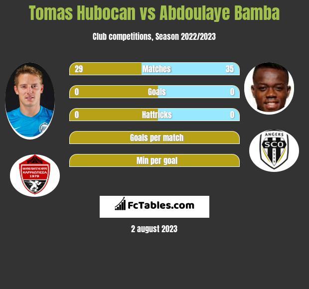 Tomas Hubocan vs Abdoulaye Bamba infographic
