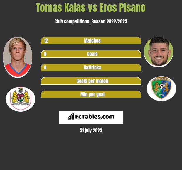 Tomas Kalas vs Eros Pisano infographic