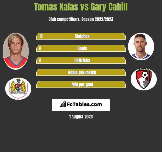 Tomas Kalas vs Gary Cahill infographic