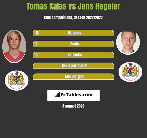 Tomas Kalas vs Jens Hegeler infographic