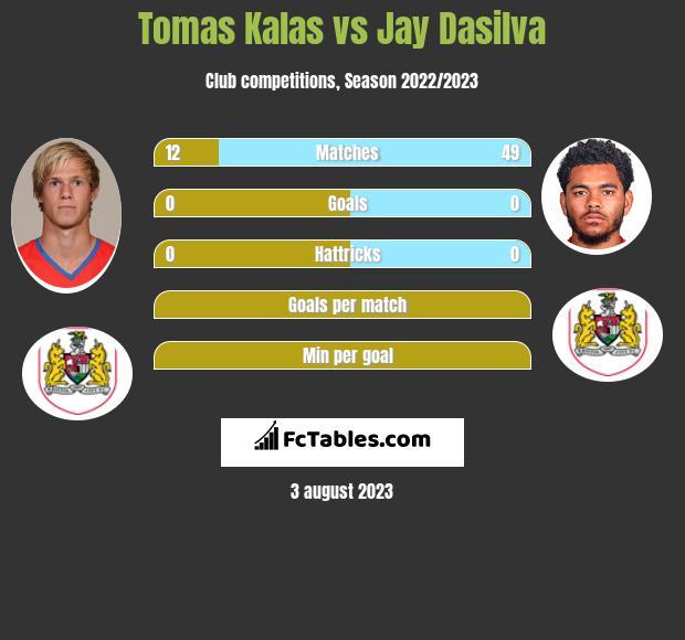 Tomas Kalas vs Jay Dasilva infographic