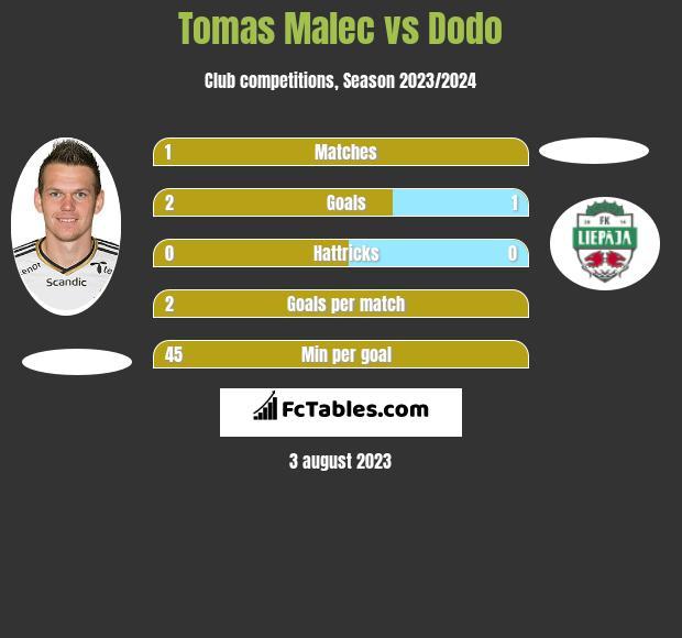 Tomas Malec vs Dodo h2h player stats