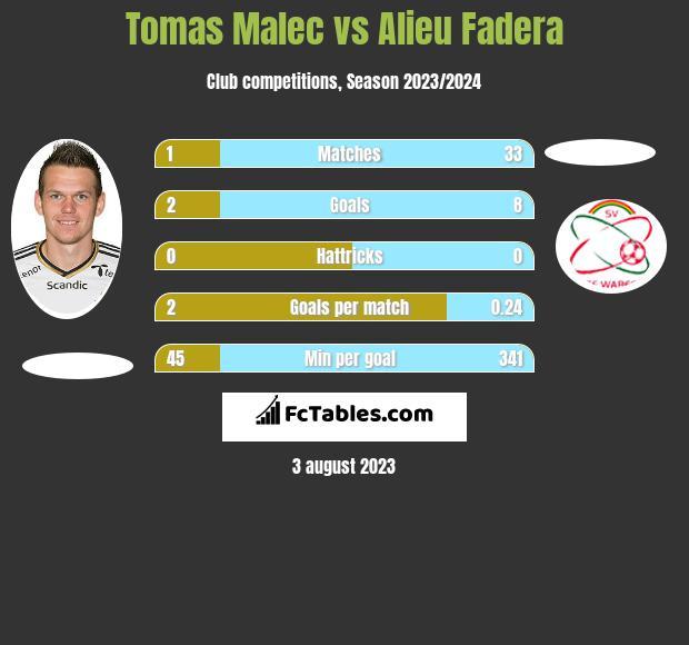 Tomas Malec vs Alieu Fadera h2h player stats