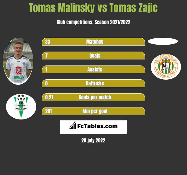 Tomas Malinsky vs Tomas Zajic infographic