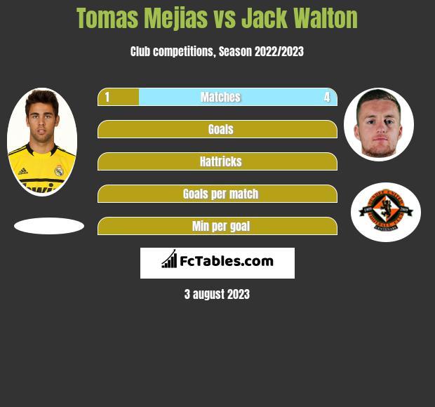 Tomas Mejias vs Jack Walton infographic