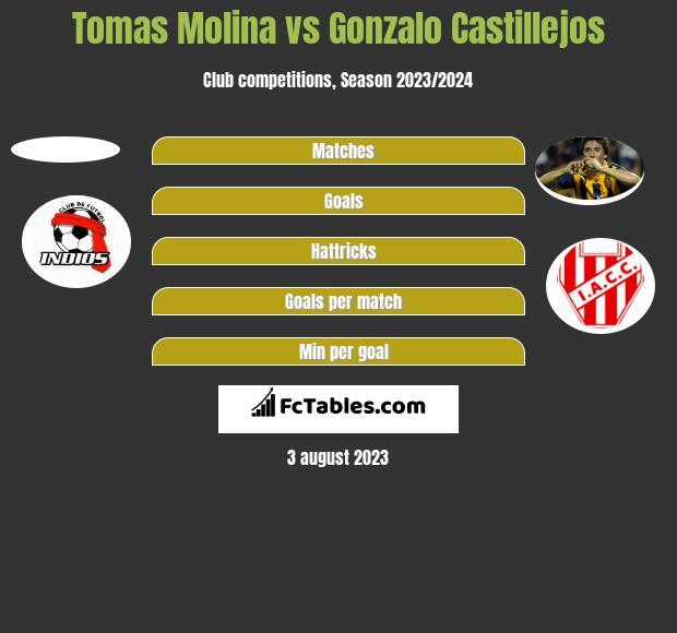 Tomas Molina vs Gonzalo Castillejos h2h player stats