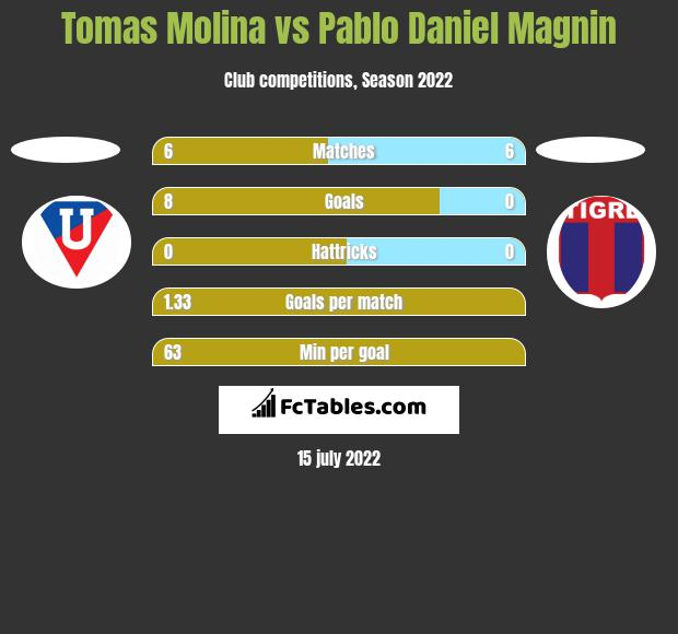 Tomas Molina vs Pablo Daniel Magnin h2h player stats