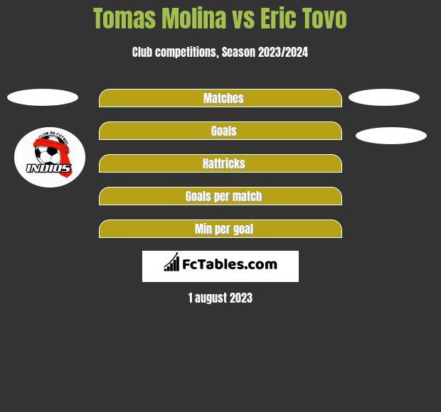Tomas Molina vs Eric Tovo h2h player stats