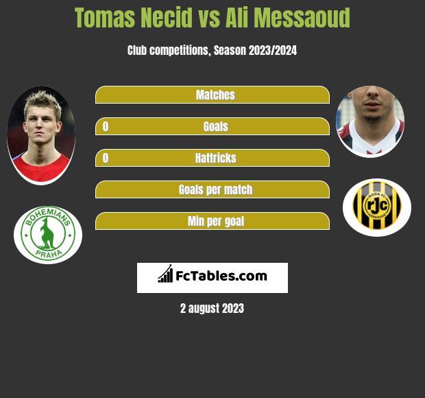 Tomas Necid vs Ali Messaoud infographic