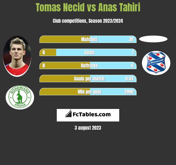 Tomas Necid vs Anas Tahiri h2h player stats