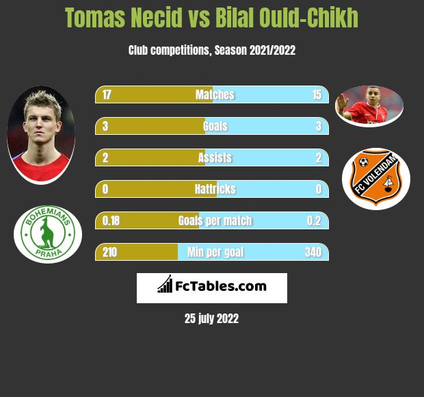 Tomas Necid vs Bilal Ould-Chikh infographic