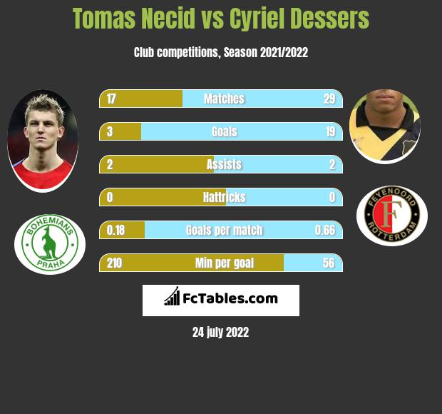 Tomas Necid vs Cyriel Dessers h2h player stats