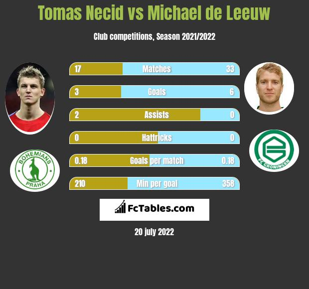 Tomas Necid vs Michael de Leeuw h2h player stats