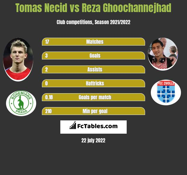 Tomas Necid vs Reza Ghoochannejhad h2h player stats