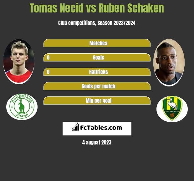 Tomas Necid vs Ruben Schaken infographic