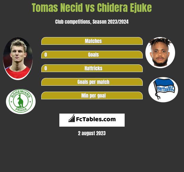 Tomas Necid vs Chidera Ejuke infographic
