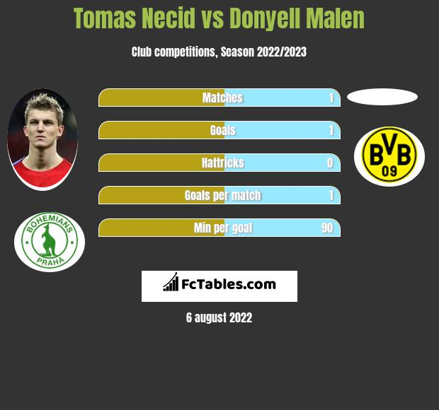 Tomas Necid vs Donyell Malen h2h player stats