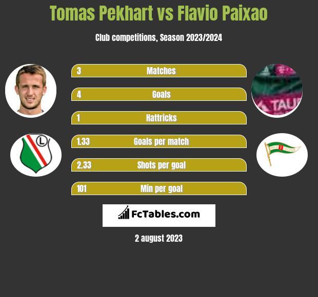 Tomas Pekhart vs Flavio Paixao h2h player stats