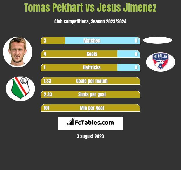 Tomas Pekhart vs Jesus Jimenez h2h player stats