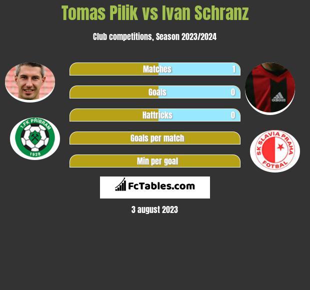 Tomas Pilik vs Ivan Schranz h2h player stats