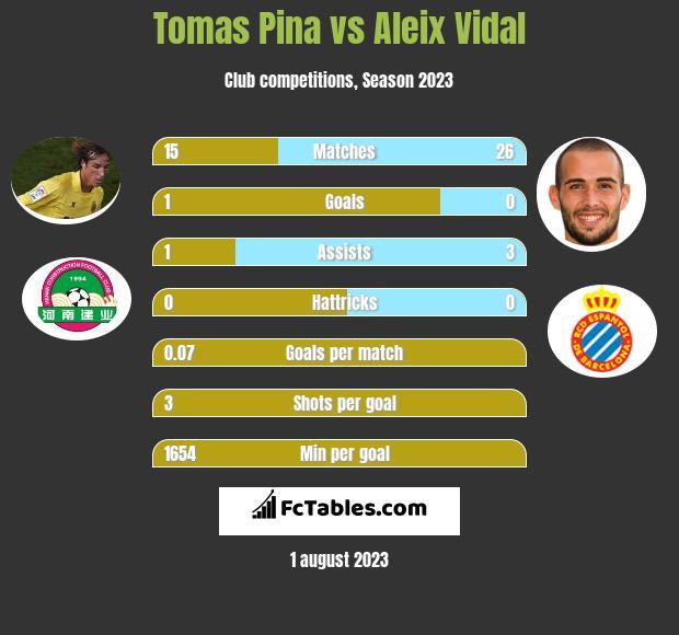 Tomas Pina vs Aleix Vidal infographic