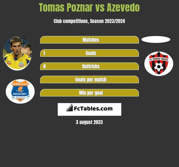 Tomas Poznar vs Azevedo h2h player stats