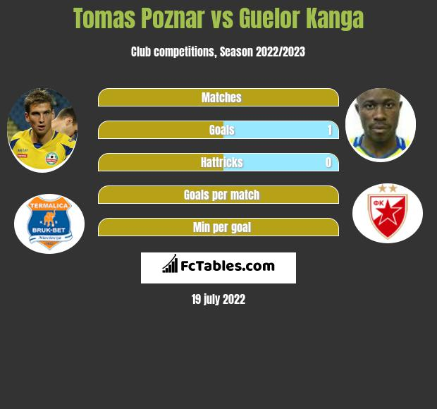 Tomas Poznar vs Guelor Kanga infographic
