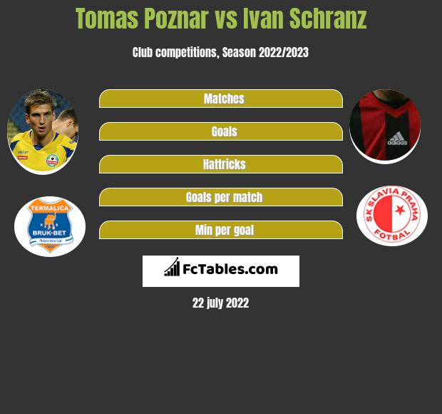 Tomas Poznar vs Ivan Schranz infographic