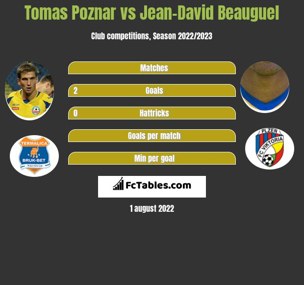 Tomas Poznar vs Jean-David Beauguel h2h player stats