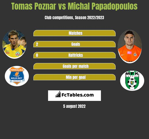 Tomas Poznar vs Michal Papadopoulos h2h player stats