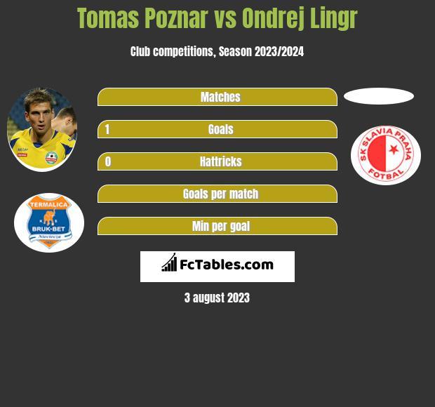 Tomas Poznar vs Ondrej Lingr h2h player stats