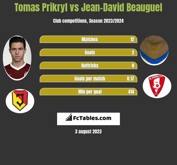 Tomas Prikryl vs Jean-David Beauguel infographic