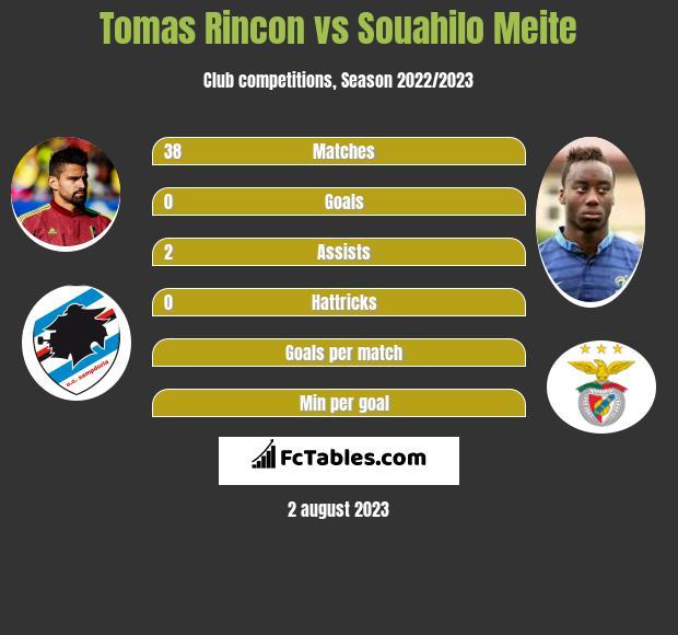 Tomas Rincon vs Souahilo Meite infographic