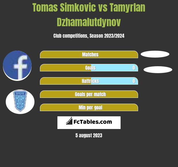 Tomas Simkovic vs Tamyrlan Dzhamalutdynov h2h player stats