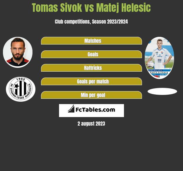 Tomas Sivok vs Matej Helesic infographic