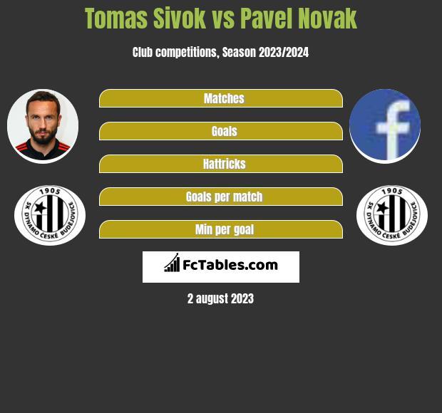 Tomas Sivok vs Pavel Novak infographic