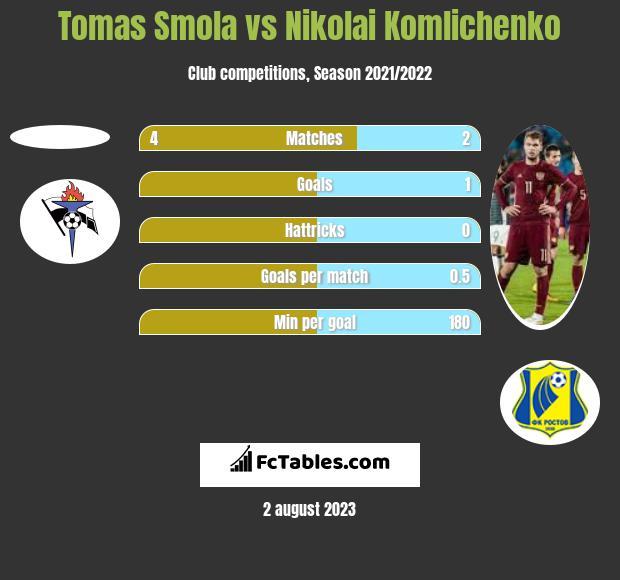 Tomas Smola vs Nikolai Komlichenko h2h player stats