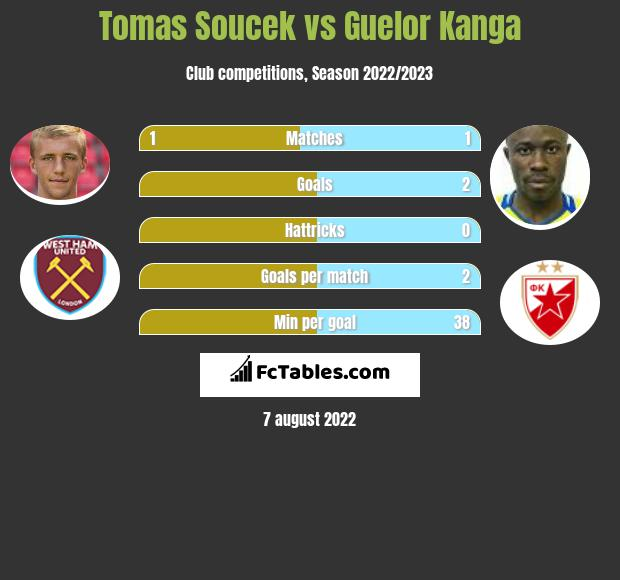 Tomas Soucek vs Guelor Kanga h2h player stats