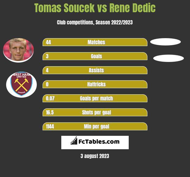 Tomas Soucek vs Rene Dedic h2h player stats