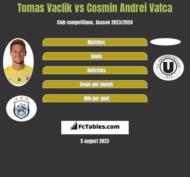 Tomas Vaclik vs Cosmin Andrei Vatca infographic