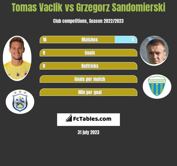 Tomas Vaclik vs Grzegorz Sandomierski infographic