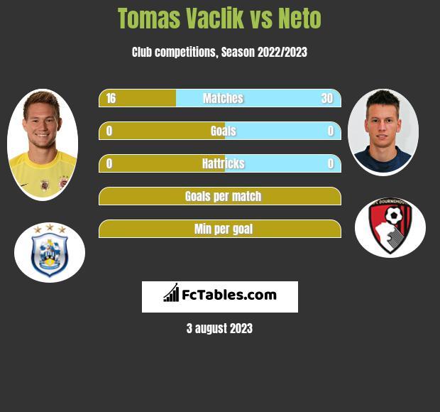 Tomas Vaclik vs Neto infographic