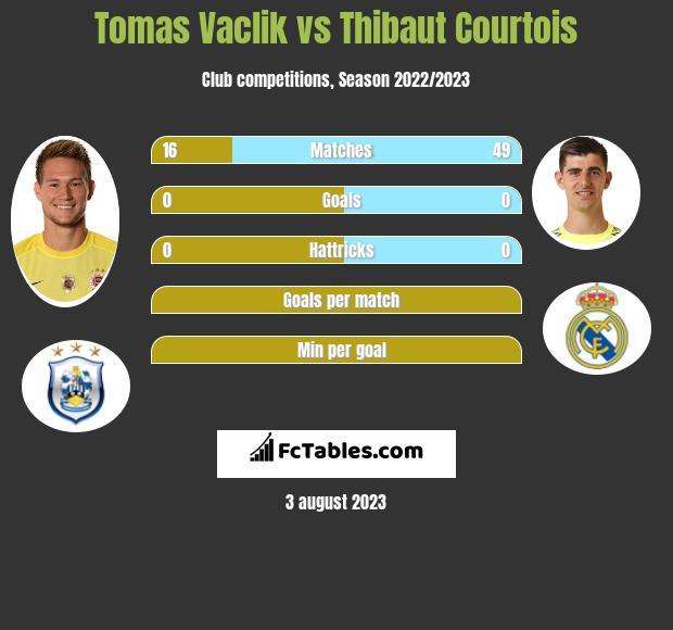 Tomas Vaclik vs Thibaut Courtois infographic