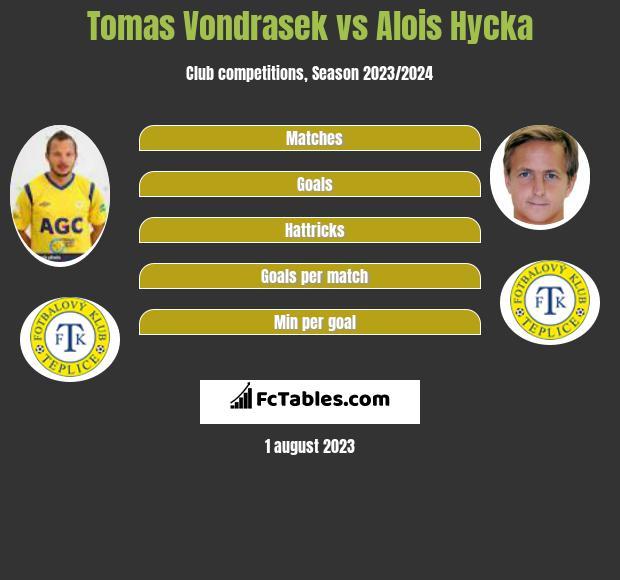 Tomas Vondrasek vs Alois Hycka infographic