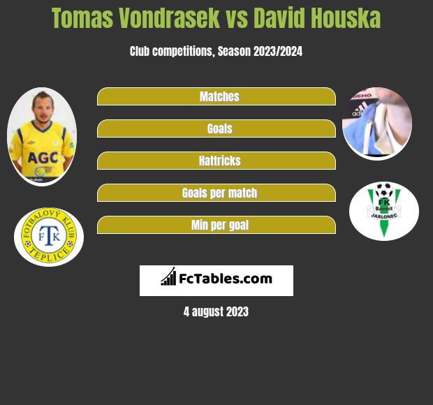 Tomas Vondrasek vs David Houska infographic