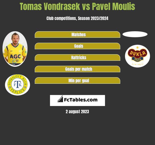 Tomas Vondrasek vs Pavel Moulis infographic
